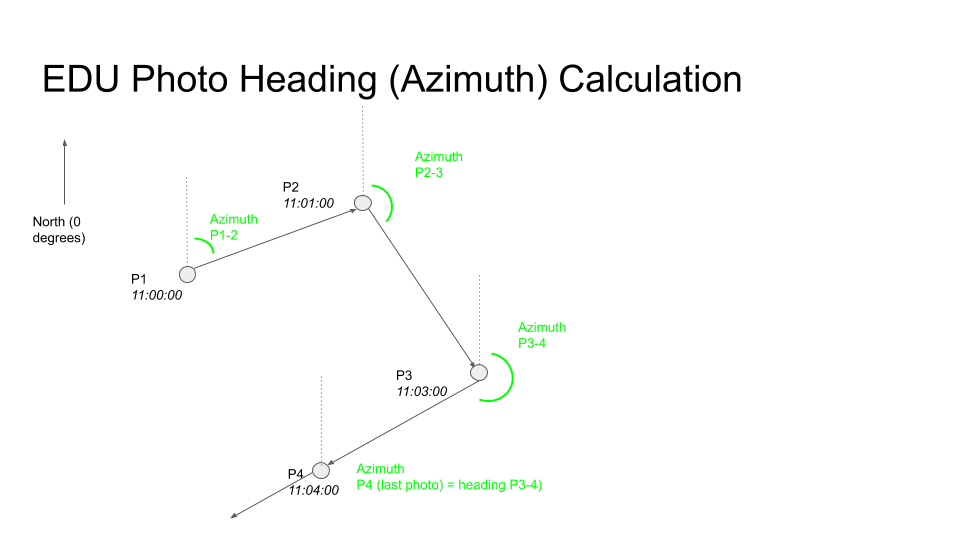 Tourer Heading / Azimuth Calculation