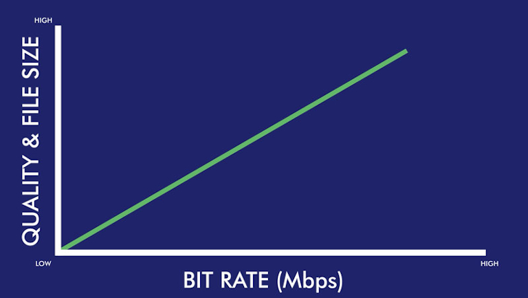FPS, Bit rate, Compression and 360 Video Quality